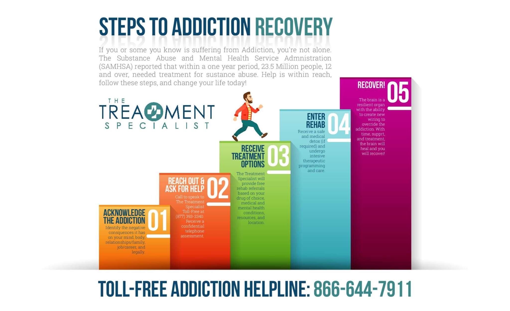 Steps To Addiction Recovery