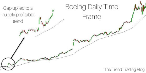A gap up in a stock can lead to hugely profitable trends, as it has for Boeing Co.