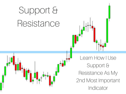 Read my blog post on how to use support and resistance.
