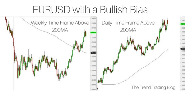 EURUSD with a bullish bias as price is above the 200MA on the daily and weekly time frames.