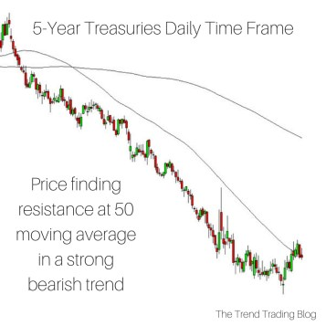 Indicators to Use as a Trend Trader - The Trend Trading Blog