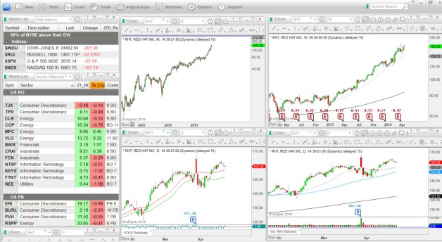 My eSignal charting package with my regularly updated watchlist.