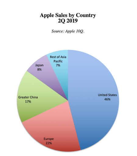 Apple product sales by country (courtesy nataliepace.com)