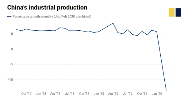China's industrial production 2019 - 2020