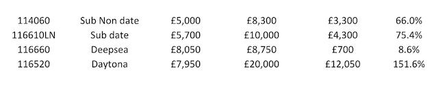 Rolex value chart 2
