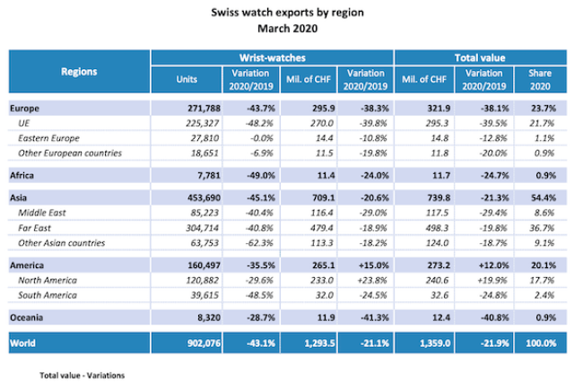 Swiss watch export stats - NOT watch sales - for March 2020