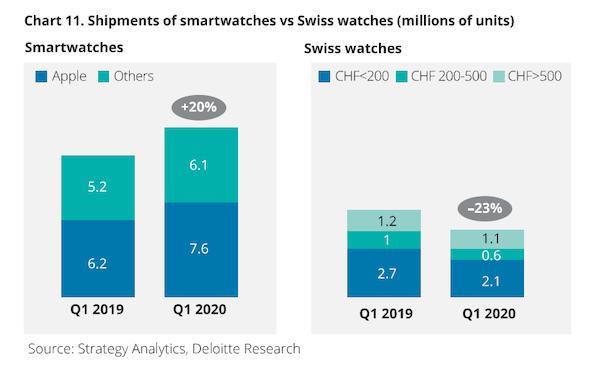 Swiss wristwatches vs. Apple Watch