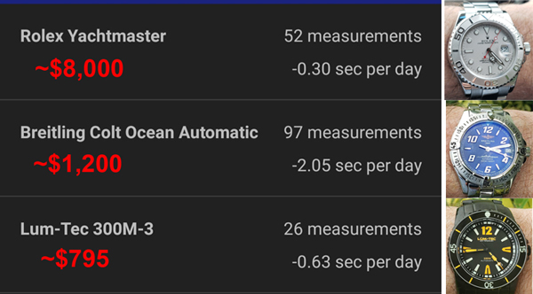 watch accuracy mechanicals compared