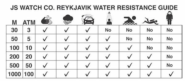 Apple Watch Series 7 water resistance chart
