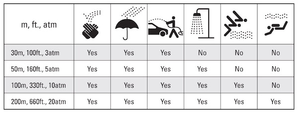 Waterproof chart