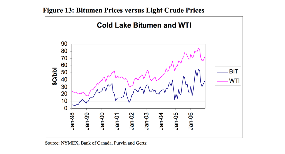 960px version of Graph showing WTI and bitumen price differential