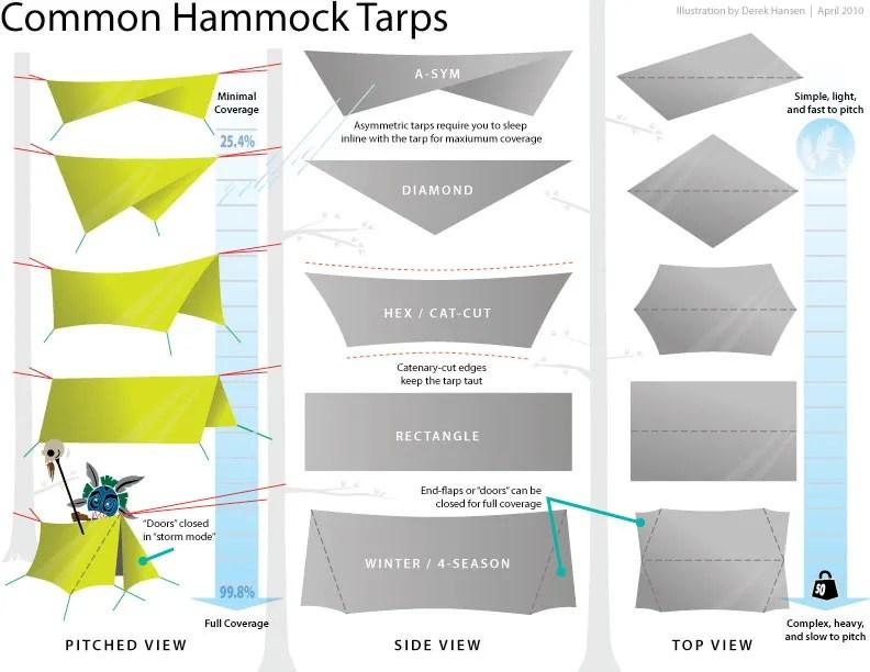 common hammock camping tarps