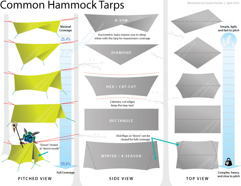 common hammock c&ing tarps  sc 1 st  The Ultimate Hang & Choosing A Tarp for a Hammock - The Ultimate Hang