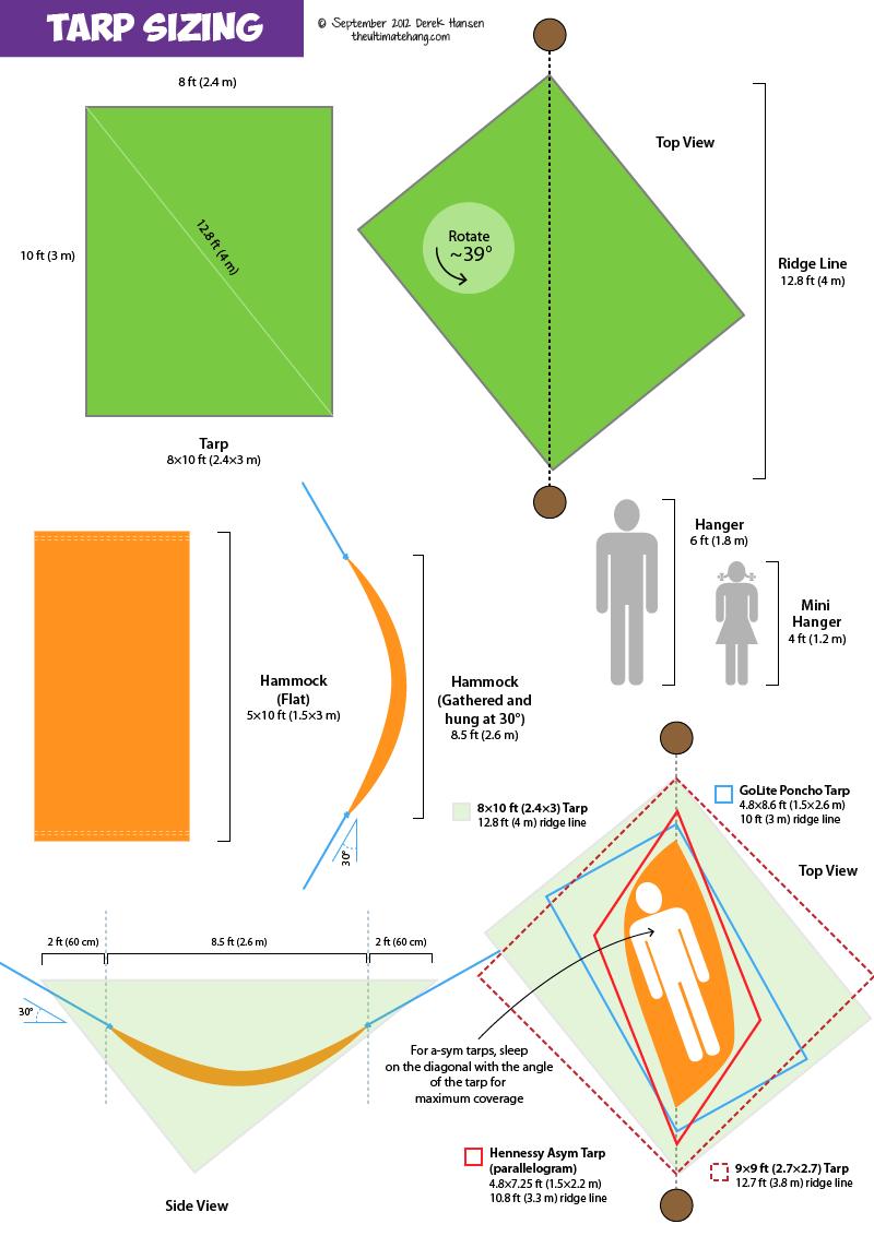 Hammock Tarp Size Example