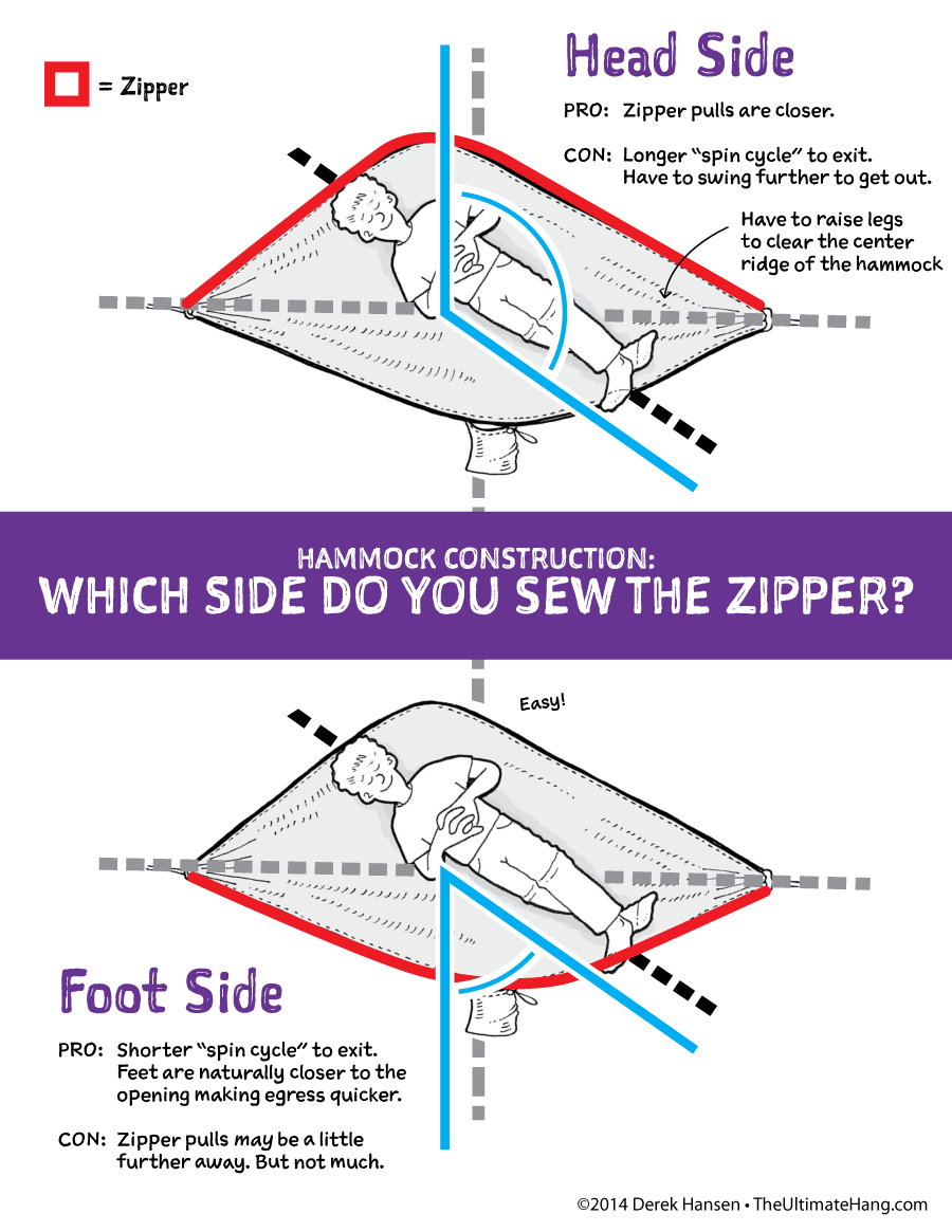 Hammock zipper location how do you spin the ultimate hang hammock zipper spin ccuart Gallery