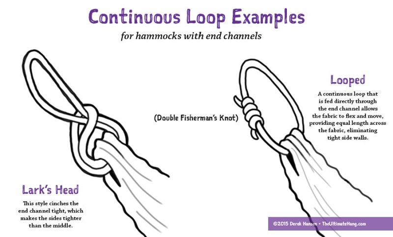 continuous-loop-examples