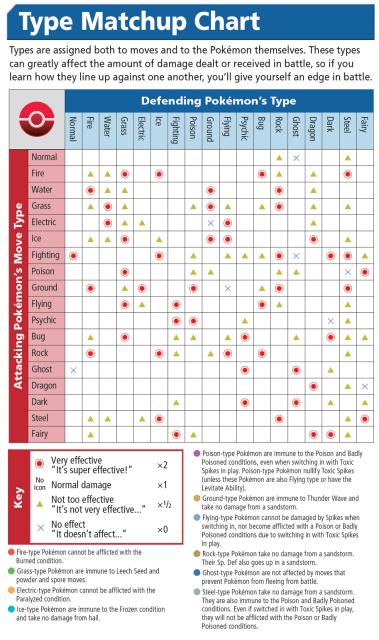 Pokemon Go Type Chart