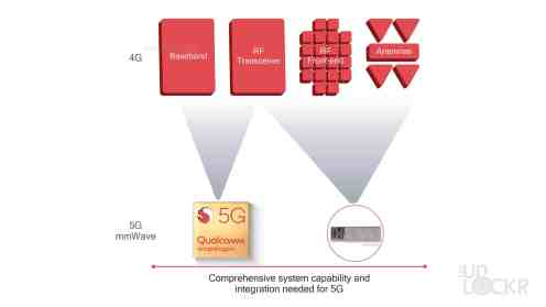 Qualcomm Snapdragon 855 and RF