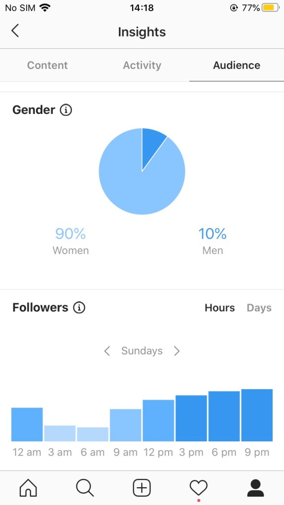 grow your Instagram to 5k - use your Instagram insights to find out the type of people view your posts