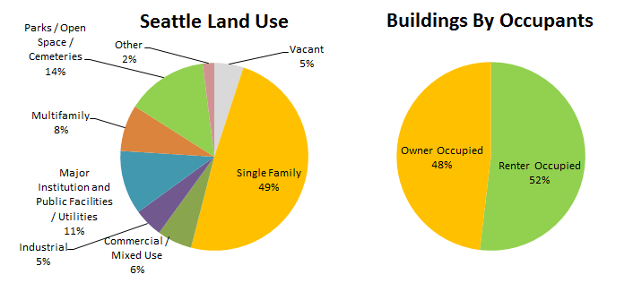 Seattle Land Use