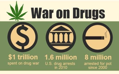 war-on-drugs