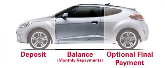 33cb876e3b PCP Car - PCP Deals  Guide to Personal Contract Purchase
