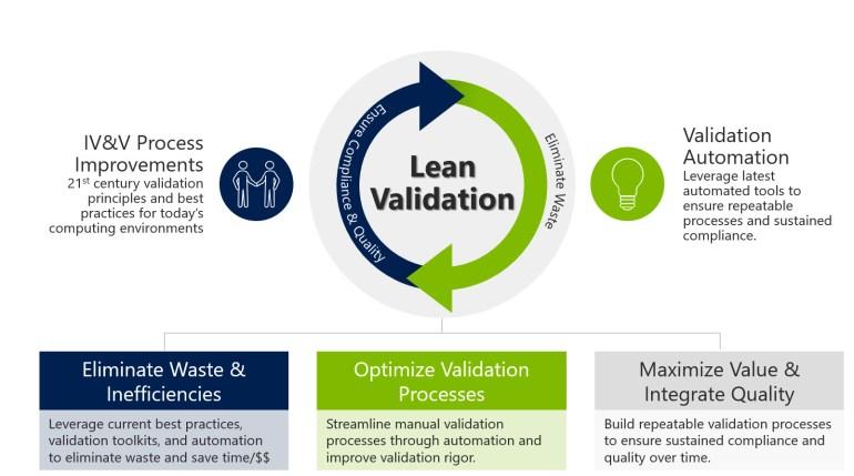 Lean Validation