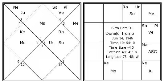 donald-trump-birth-chart.jpg