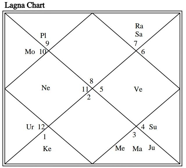 Dharma Karma Adhipati Yoga | THEVEDICHOROSCOPE COM