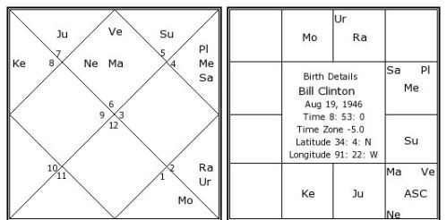 spouse astrology