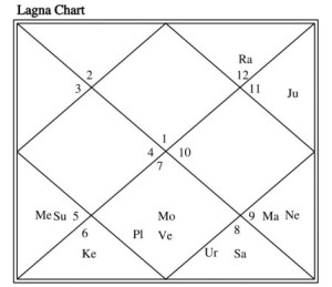 Late|Delay|Denial| In Marriage- [Vedic Astrology Analysis