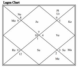 Rahul Gandhi vedic horoscope.