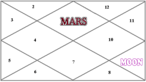 TRINE RELATIONSHIP BETWEEN MARS AND MOON