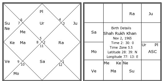 image of mr. shahrukh khan horoscope with venus in 5th house which gave love marriage tohim.