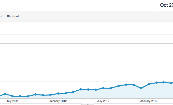 A trip through my blog statistics – from beginner to now.