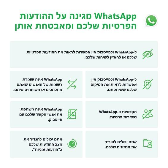 מה לא משתנה בוואטסאפ - תנאי השימוש החדשים \ תמונה: WhatsApp