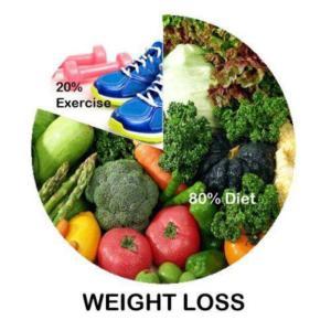 80 percent diet