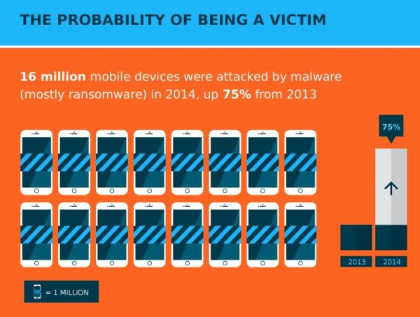 Top 10 Ways to Effectively Remove Malware From Your Smartphone