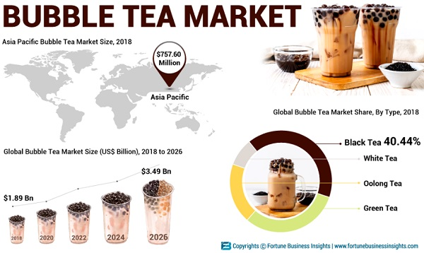 Top 10 Companies Operating in the Global Bubble Tea Industry