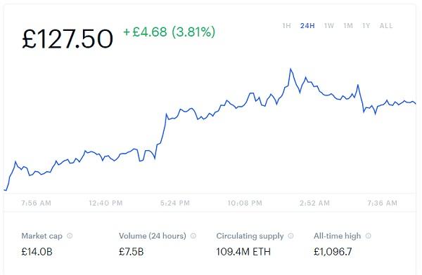 Ethereum Price Chart Snapshot