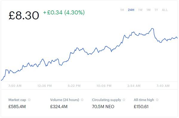 NEO Price Chart Snapshot