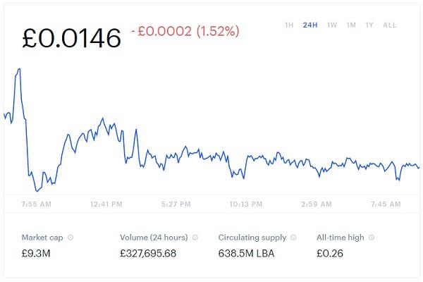 Libra Price Chart Snapshot