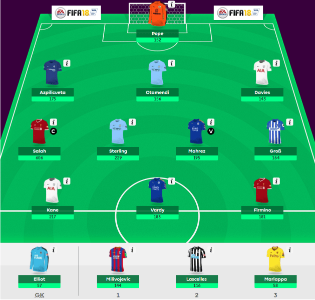 FPL Team of the Season - The 2018/19 Fantasy Premier League Guide