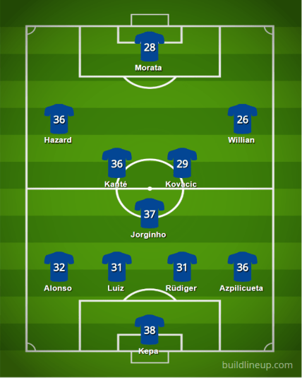 Chelsea 18 19 Lineupv2 - Starting XIs for the 2018/19 FPL Season (All 20 Lineups)