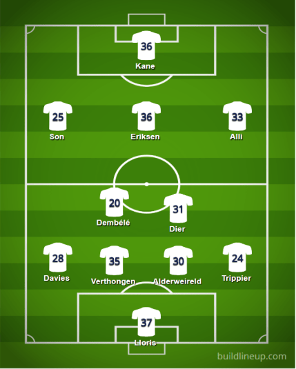 Tottenham 18 19 Lineup - Starting XIs for the 2018/19 FPL Season (All 20 Lineups)