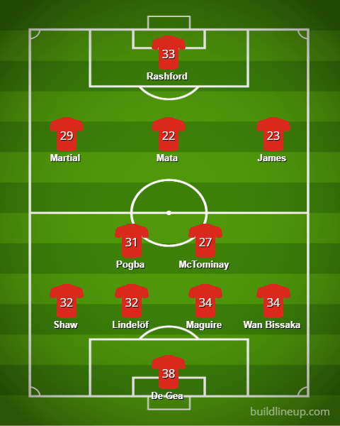 Man Utd Lineup 19 20v5 - Starting XIs for the 2019/20 FPL Season (All 20 Lineups)