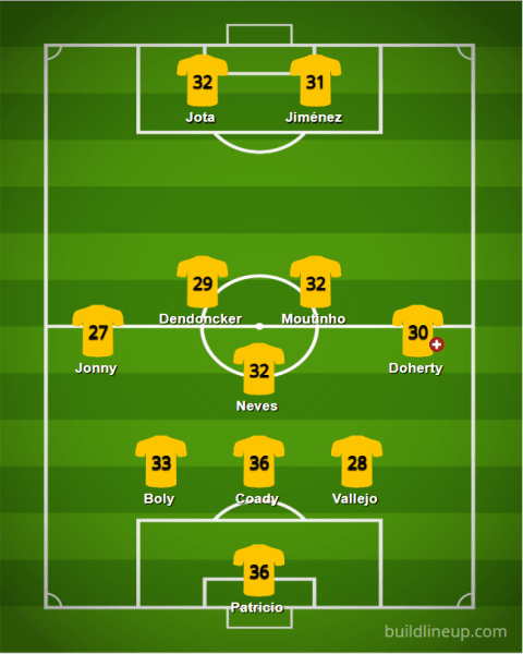 Wolves Lineup 19 20 - Starting XIs for the 2019/20 FPL Season (All 20 Lineups)