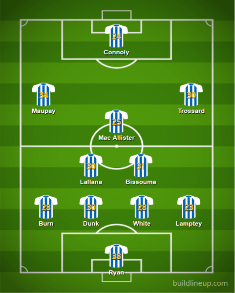 Brighton 20 21 XI v3 - Starting XIs for the 2020/21 FPL Season (All 20 PL Lineups)