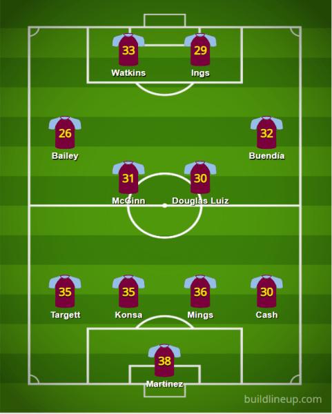Aston Villa 2021 22 XI v2 - Starting XIs for the 2021/22 FPL Season (All 20 PL Lineups)