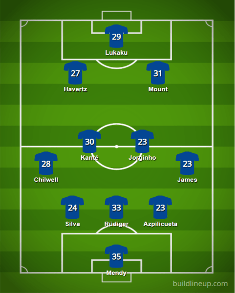 Chelsea 2021 22 XI v3 - Starting XIs for the 2021/22 FPL Season (All 20 PL Lineups)